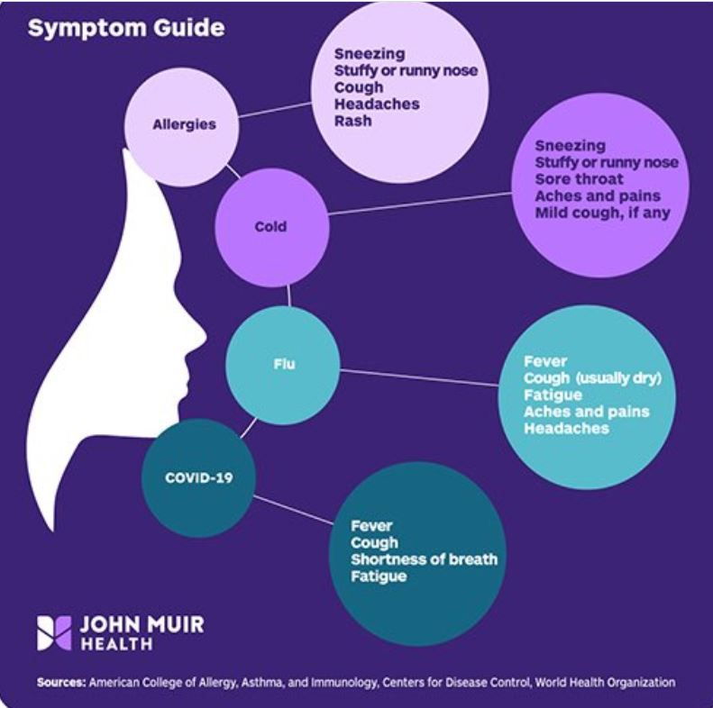 information graphic detailing symptoms of COVID-19
