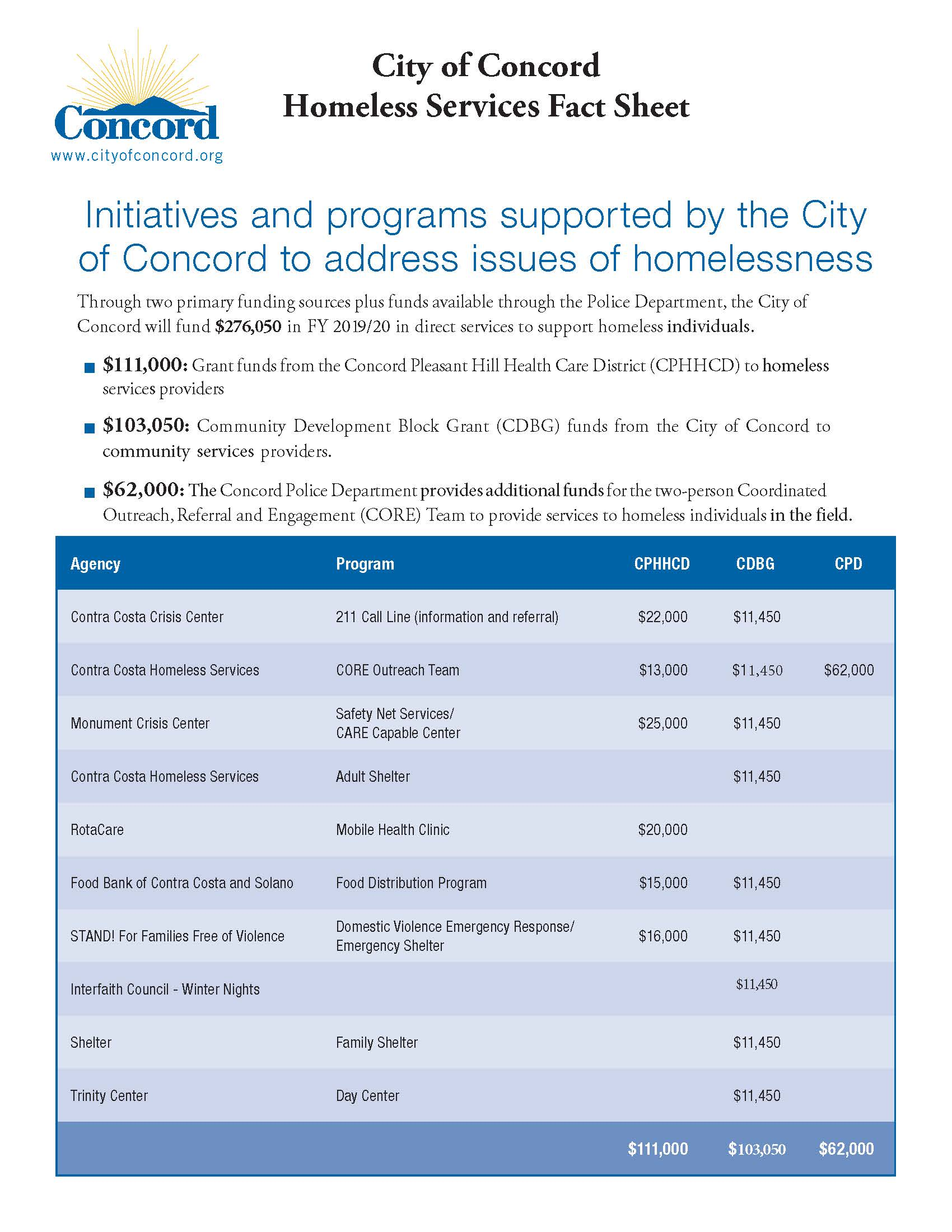 Concord Homeless Svcs Fact Sheet_Page_1